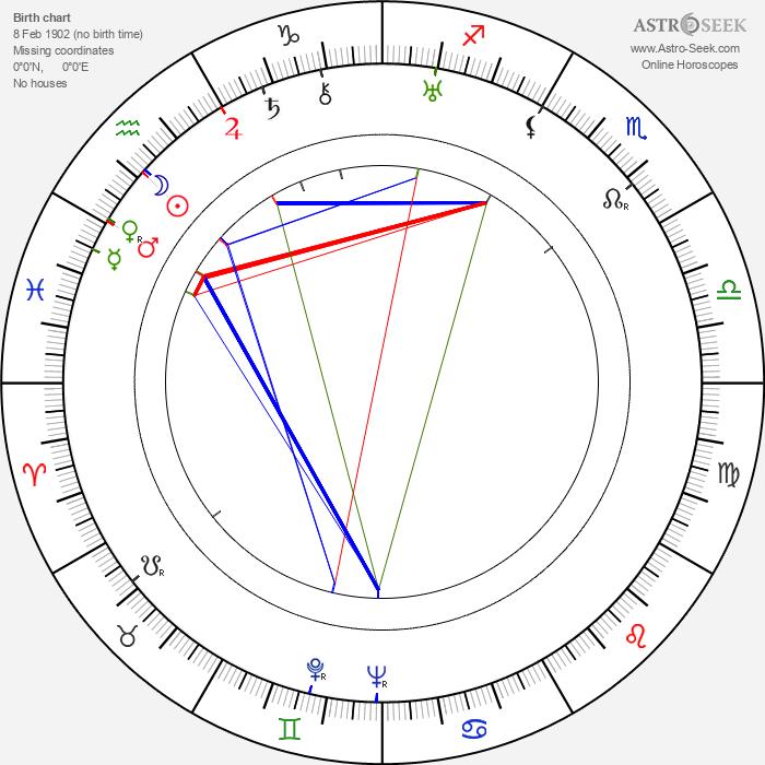 Herbert Körner - Astrology Natal Birth Chart