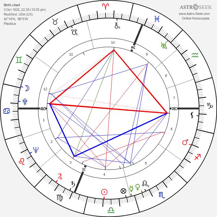 Herbert L. Beckington - Astrology Natal Birth Chart