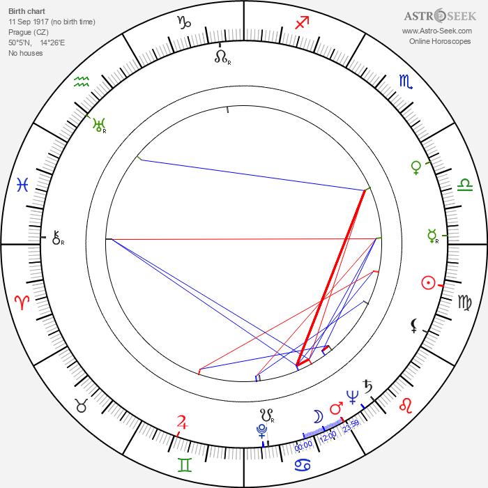 Herbert Lom - Astrology Natal Birth Chart