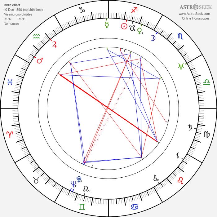 Herbert Maisch - Astrology Natal Birth Chart