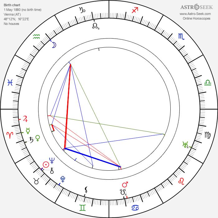 Herbert Masaryk - Astrology Natal Birth Chart