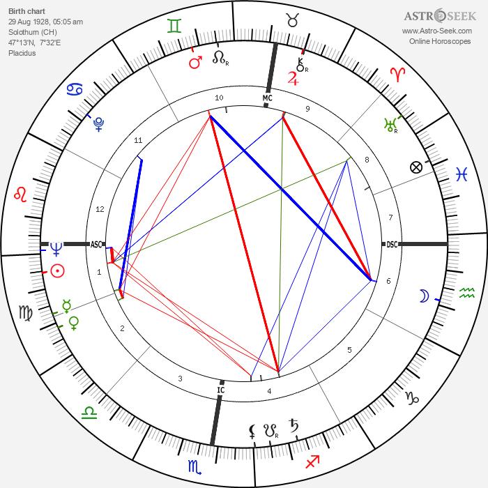 Herbert Meier - Astrology Natal Birth Chart