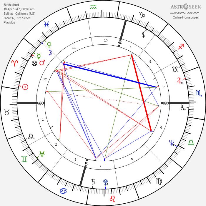 Herbert Mullin - Astrology Natal Birth Chart