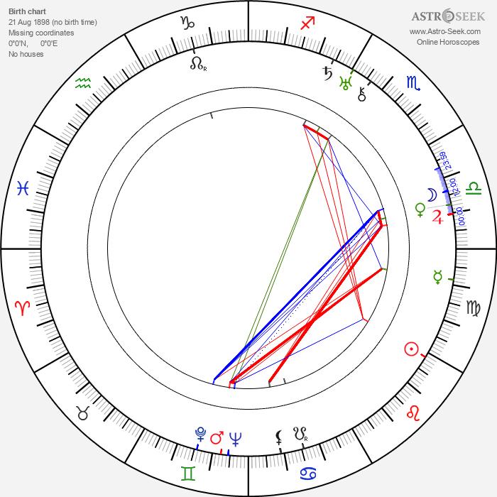 Herbert Mundin - Astrology Natal Birth Chart