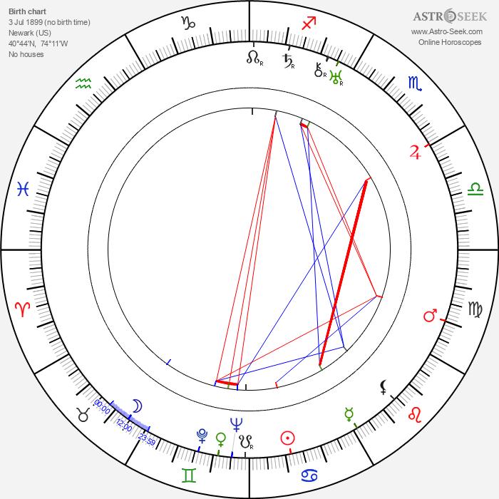 Herbert Polesie - Astrology Natal Birth Chart
