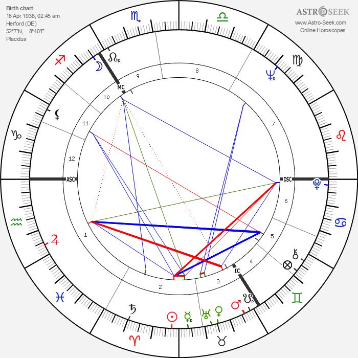 Herbert Schoeder - Astrology Natal Birth Chart