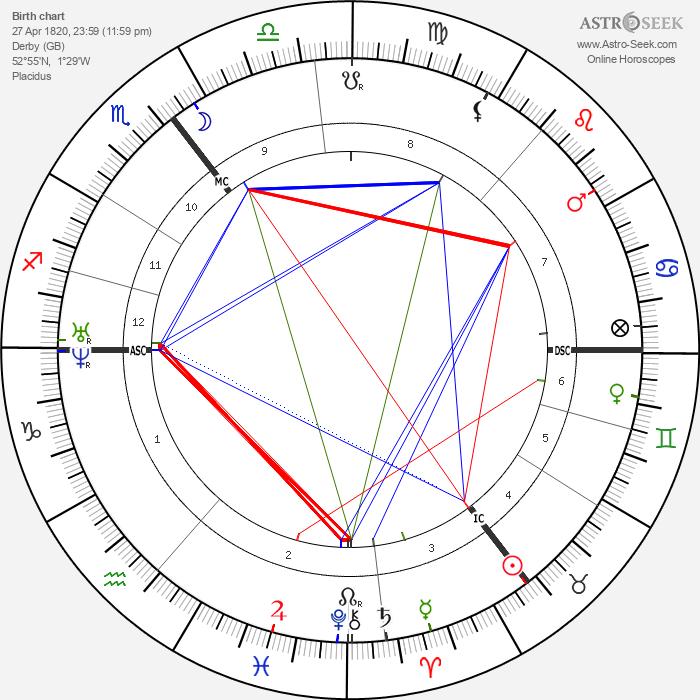 Herbert Spencer - Astrology Natal Birth Chart