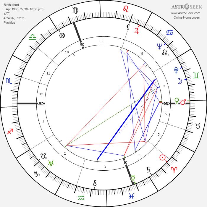 Herbert von Karajan - Astrology Natal Birth Chart