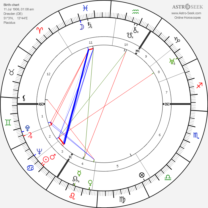 Herbert Wehner - Astrology Natal Birth Chart