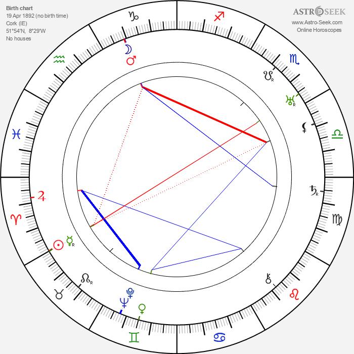 Herbert Wilcox - Astrology Natal Birth Chart
