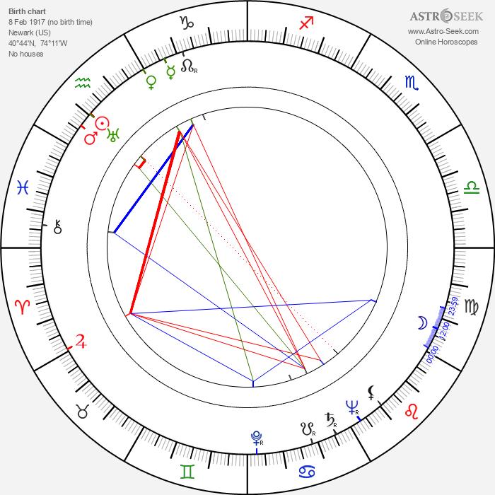 Herberta Williams - Astrology Natal Birth Chart