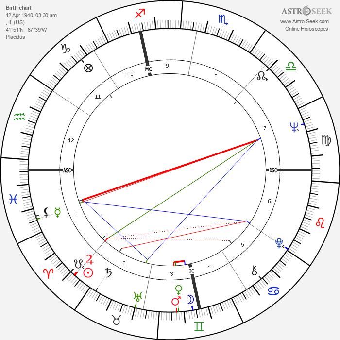 Herbie Hancock - Astrology Natal Birth Chart