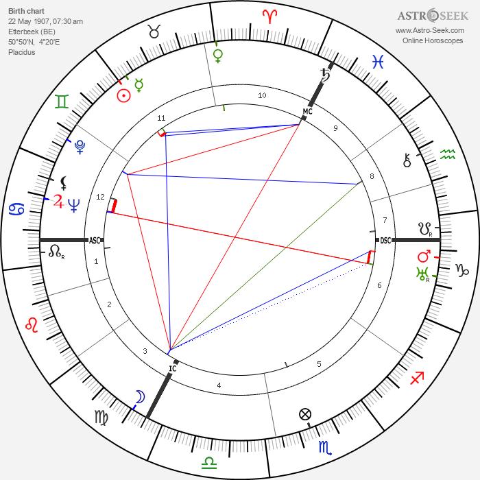Hergé - Astrology Natal Birth Chart