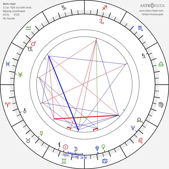 Herk Harvey - Astrology Natal Birth Chart