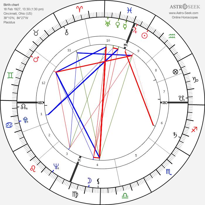 Herm Wehmeier - Astrology Natal Birth Chart
