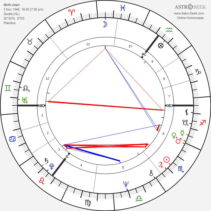 Herman Brood - Astrology Natal Birth Chart