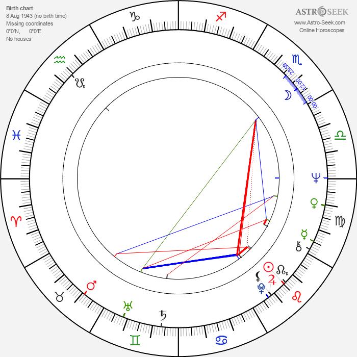 Herman Fabri - Astrology Natal Birth Chart