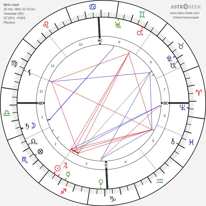 Herman Gorter - Astrology Natal Birth Chart
