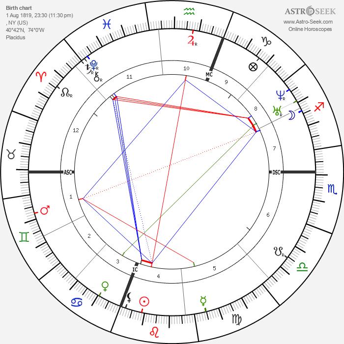 Herman Melville - Astrology Natal Birth Chart