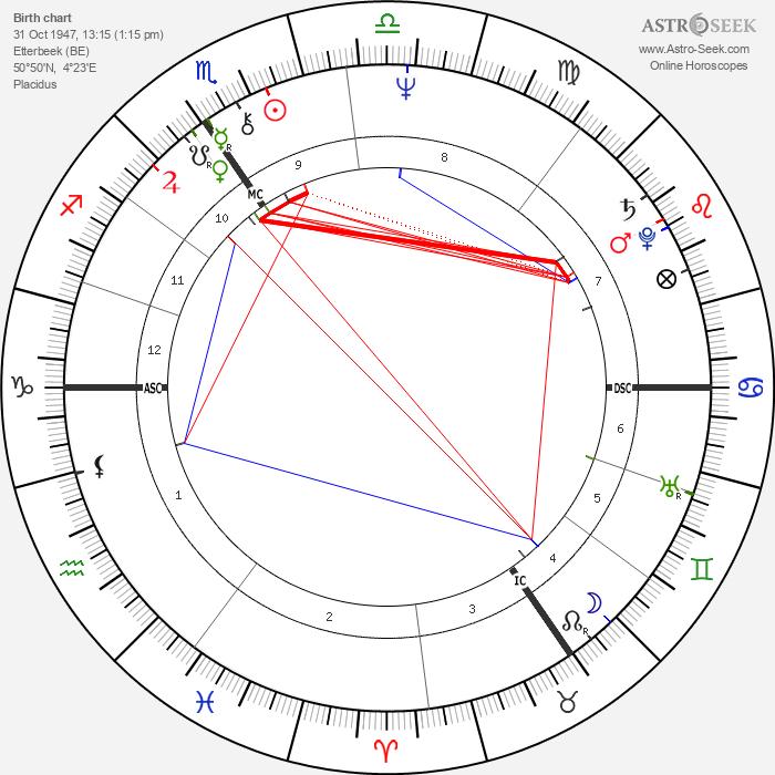 Herman Van Rompuy - Astrology Natal Birth Chart