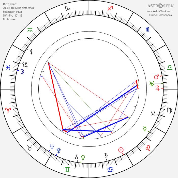 Herman Wildenvey - Astrology Natal Birth Chart