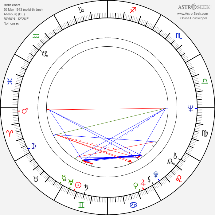 Hermann Beyer - Astrology Natal Birth Chart