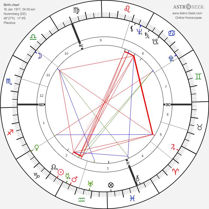 Hermann Buchner - Astrology Natal Birth Chart