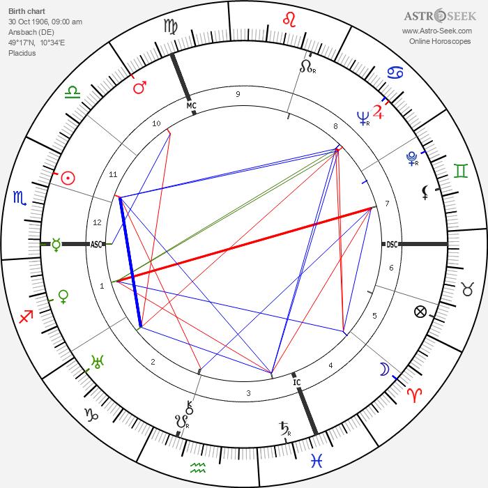 Hermann Fegelein - Astrology Natal Birth Chart