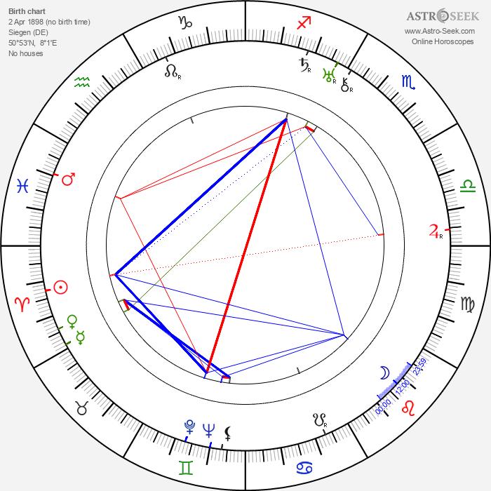 Hermann Giesler - Astrology Natal Birth Chart