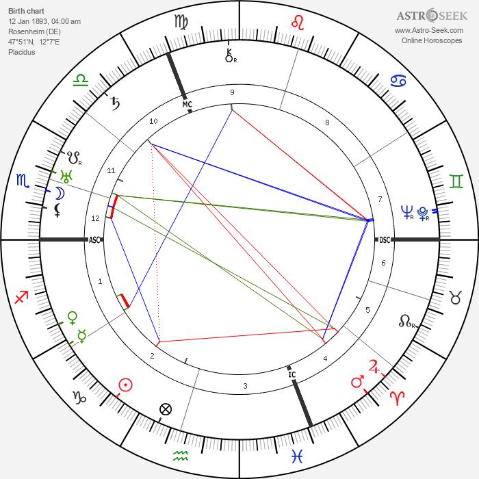 Hermann Goering - Astrology Natal Birth Chart