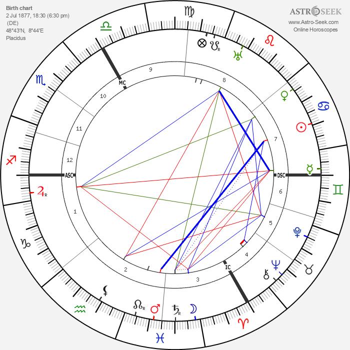 Hermann Hesse - Astrology Natal Birth Chart