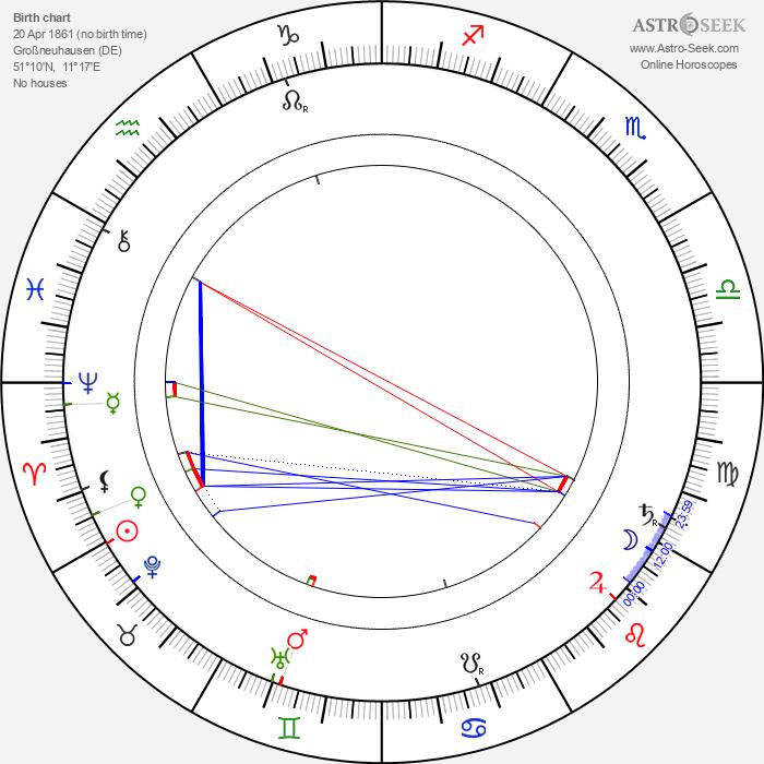 Hermann Muthesius - Astrology Natal Birth Chart