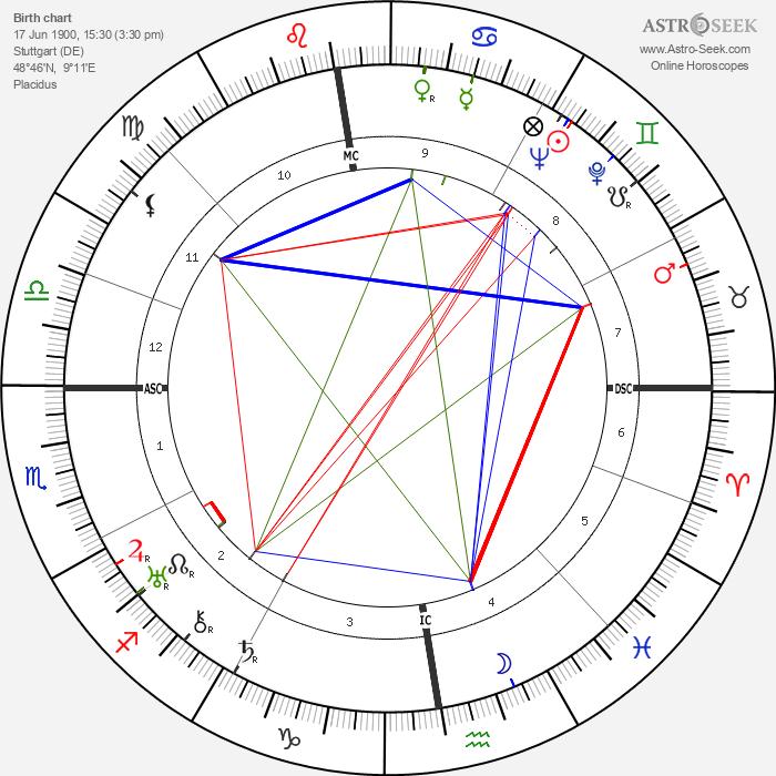Hermann Reutter - Astrology Natal Birth Chart