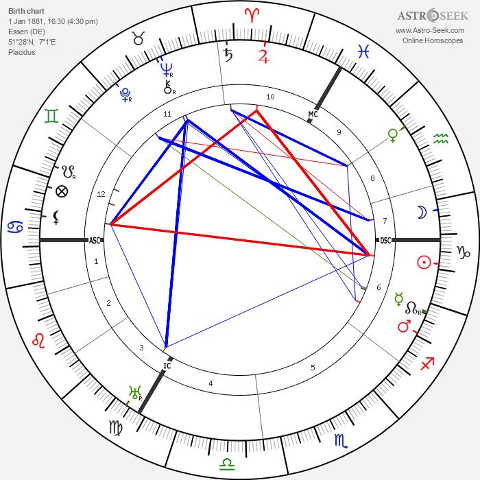 Hermann Schmitz - Astrology Natal Birth Chart