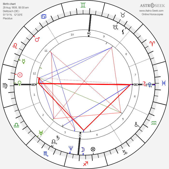 Hermann Schulze-Delitzsch - Astrology Natal Birth Chart