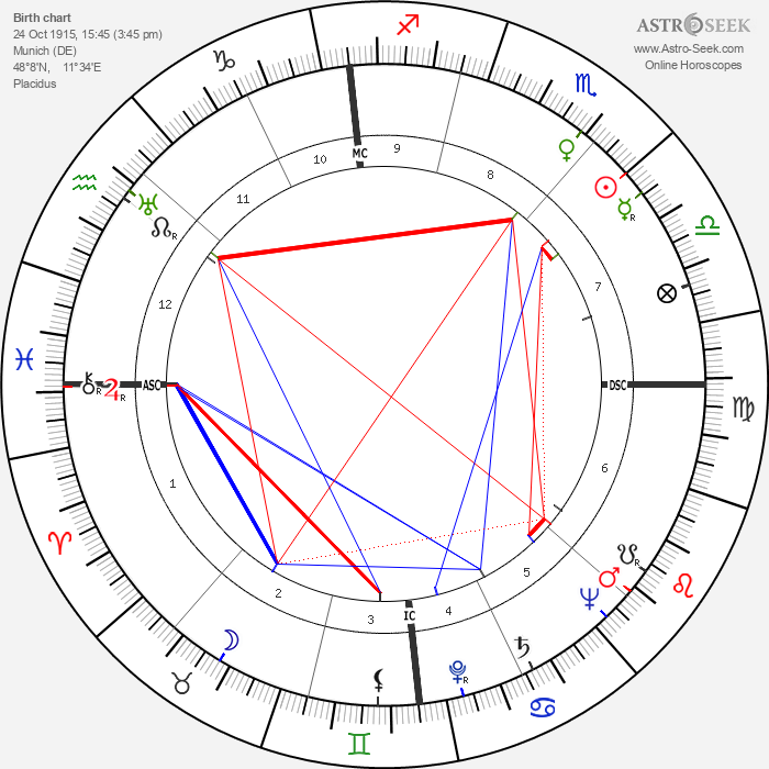 Hermann Sporner - Astrology Natal Birth Chart