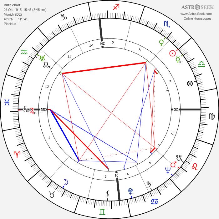 Hermann Sporner - Astrology Natal Birth Chart