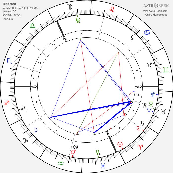 Hermann Staudinger - Astrology Natal Birth Chart