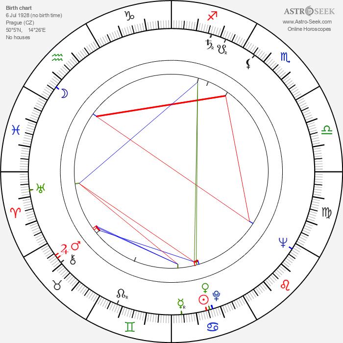 Hermína Franková - Astrology Natal Birth Chart