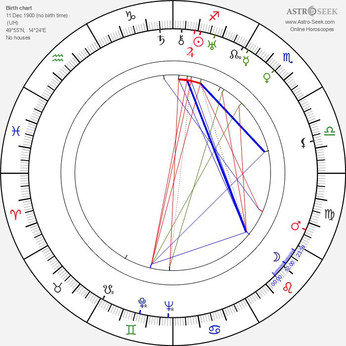 Hermína Týrlová - Astrology Natal Birth Chart