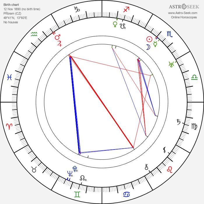Hermína Vojtová - Astrology Natal Birth Chart