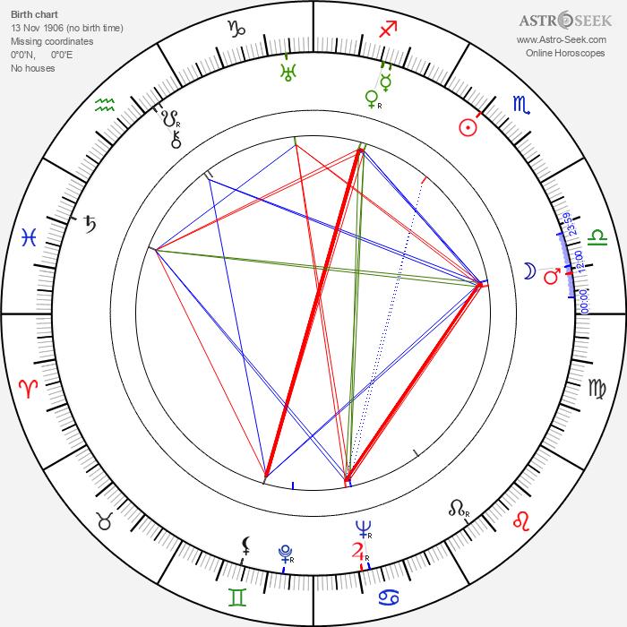 Hermione Baddeley - Astrology Natal Birth Chart