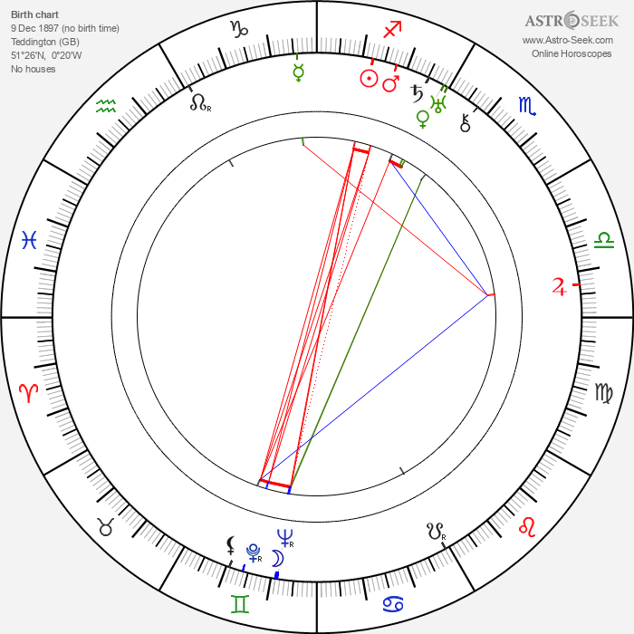 Hermione Gingold - Astrology Natal Birth Chart