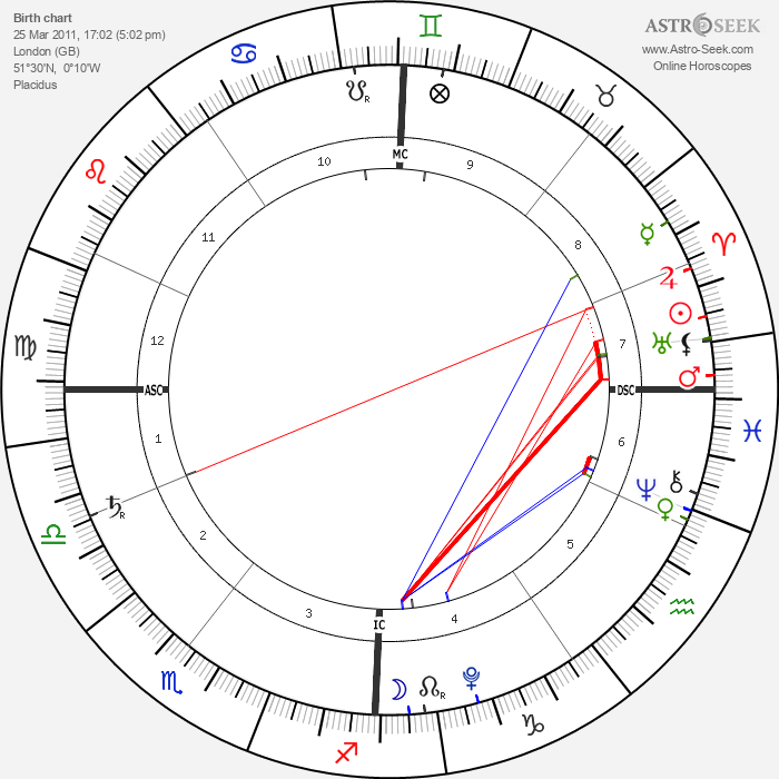 Hero Harper Quinn - Astrology Natal Birth Chart
