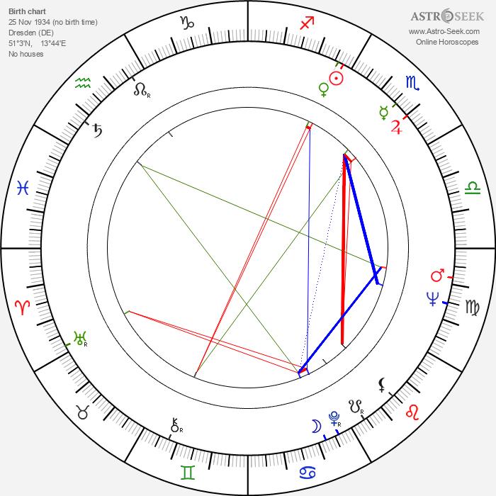 Herrmann Zschoche - Astrology Natal Birth Chart