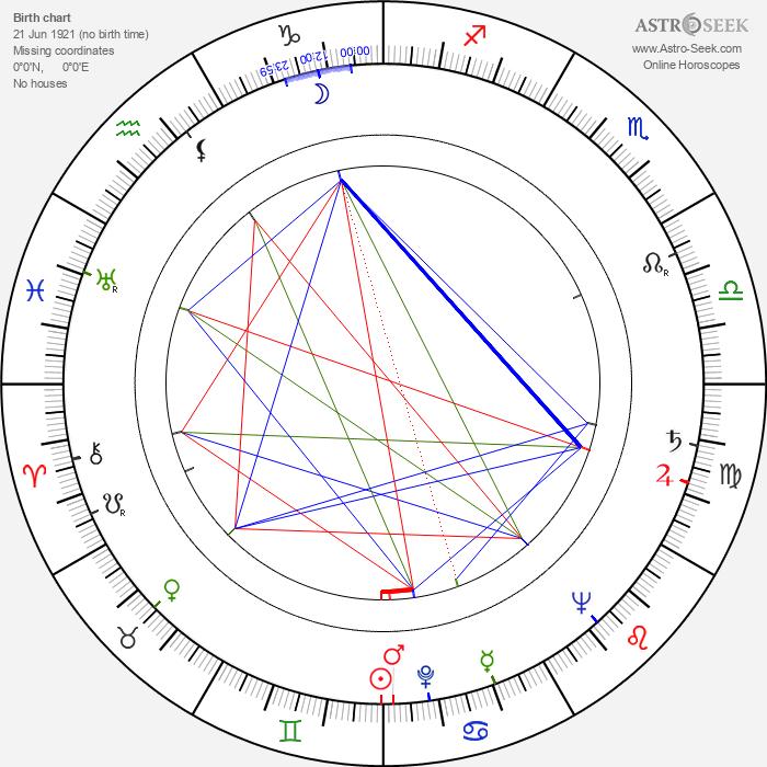 Herschel Baltimore - Astrology Natal Birth Chart