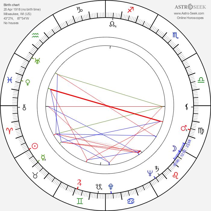 Herschel Burke Gilbert - Astrology Natal Birth Chart