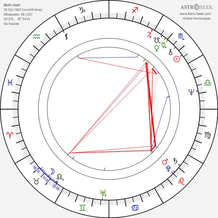 Herschel Weingrod - Astrology Natal Birth Chart