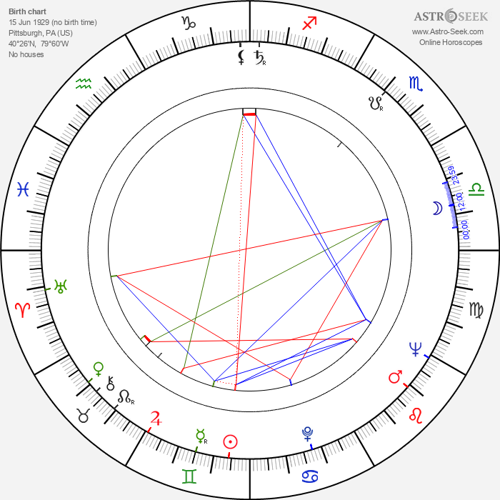 Herschell Gordon Lewis - Astrology Natal Birth Chart