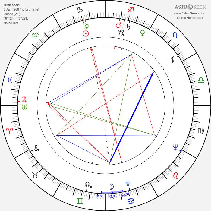 Herta Konrad - Astrology Natal Birth Chart